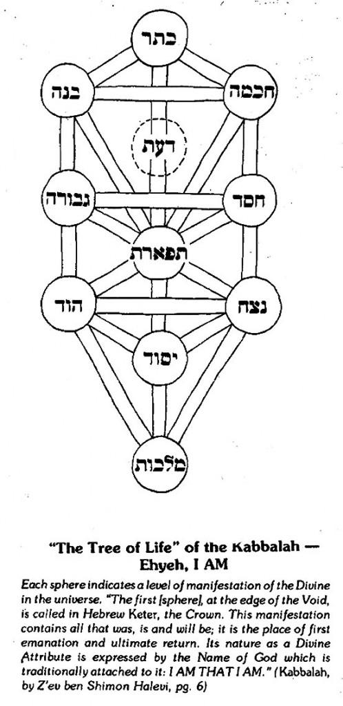 """""""El Árbol de la Vida"""" de la Kabbalah- Yo soy, Ehyeh  Cada esfera indica un nivel de manifestación de la Divinidad en el universo. """"La primera (esfera), al límite con el Vacío (la Nada), es denominada en hebreo Keter, la corona. Su manifestación contiene todo lo que fue, lo que es y lo que será; es el lugar primigenio de origen y el de último retorno. Su naturaleza como Atributo Divino es expresada con El Nombre de Dios el cual va tradicionalmente adjunto a: YO SOY (LO QUE/QUE) SOY/EXISTO"""" (Kabbalah, por Zev ben Shimon Halevi, pag. 6)."""