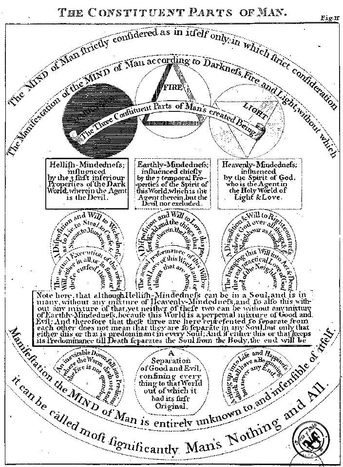 Boehme «El hombre entero es en su ser los tres mundos. El centro del alma, es decir, la raíz del fuego del alma contiene el mundo de la oscuridad; y el fuego del alma contiene el primer Principio como el verdadero mundo del fuego. Y la noble imagen, o el árbol de crecimiento divino, que se genera desde el fuego del alma y que brota a través de la feroz y colérica muerte en libertad o en el mundo de la luz, contiene el mundo de la luz o el segundo Principio. Y el cuerpo, que en el comienzo fue creado de la sustancia mixta que en la creación surgió del mundo de la luz, del mundo de la oscuridad, y del mundo del fuego contiene el mundo exterior o el tercer Principio mixto», Sex Puncta Mystica V.28: aquí el primer Principio, el segundo y el tercero corresponden a la Trinidad del Fuego, el Sol Supernal y el Espíritu, y a las propiedades tamas, sattva y rajas.
