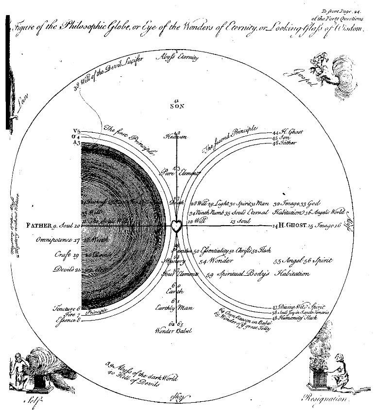 Boehme,-globo-filosofico-Dualidades